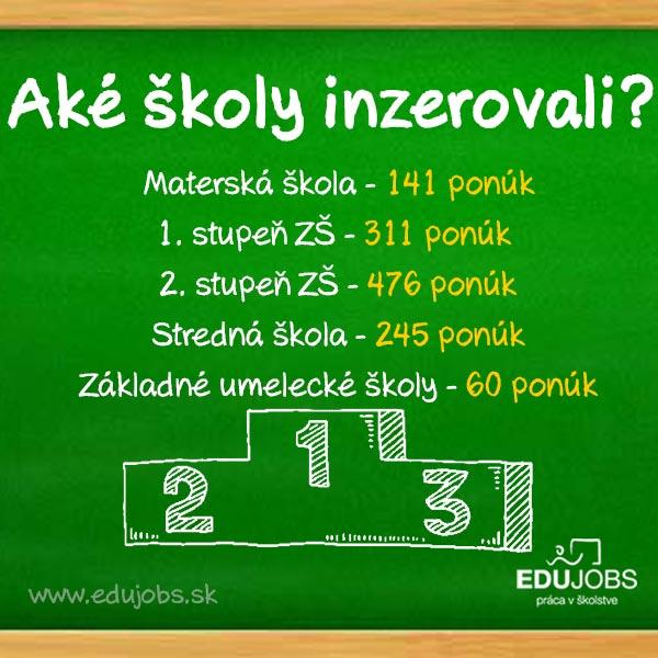Struktura škol využívajúcich edujobs.sk